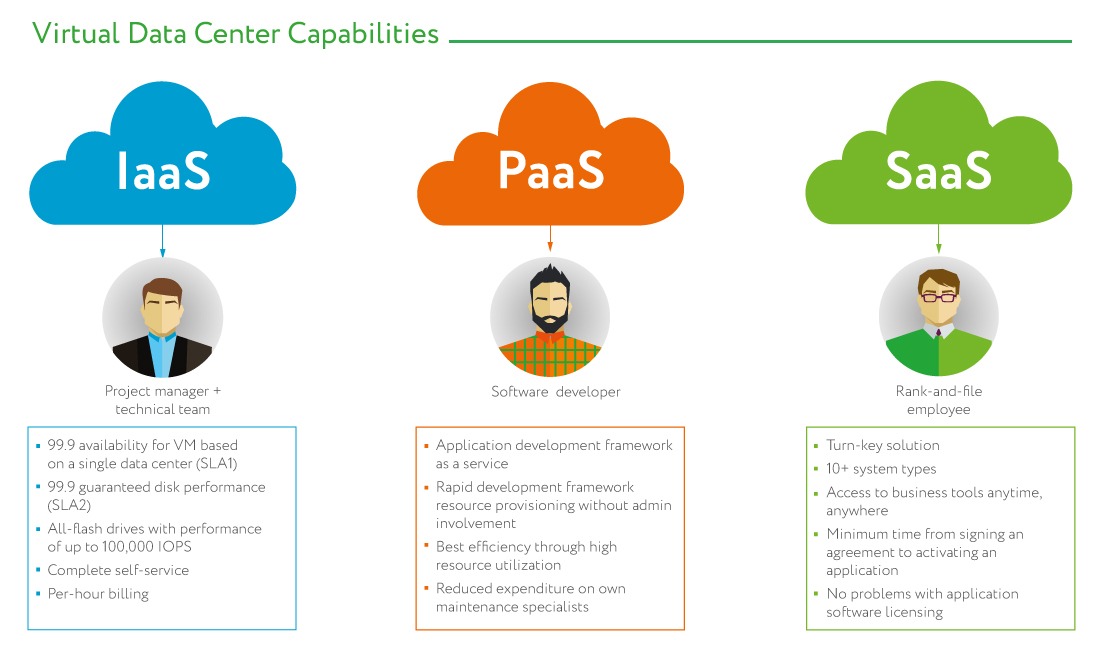 Virtual data center. IaaS, SaaS, PaaS