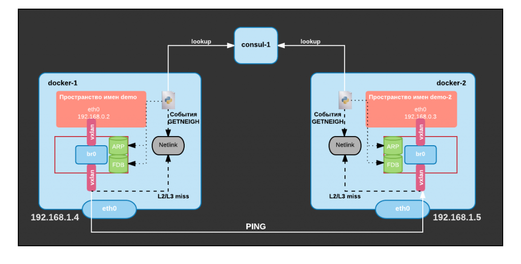 Docker-Networking-Part-3-Overlay-network-4.png