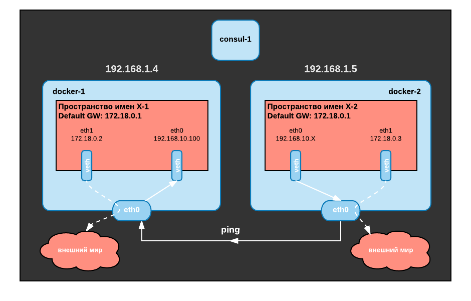 Docker-Networking-Part-1-Overlay-network-Detailed.png