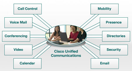cisco-unified-communication1.jpg