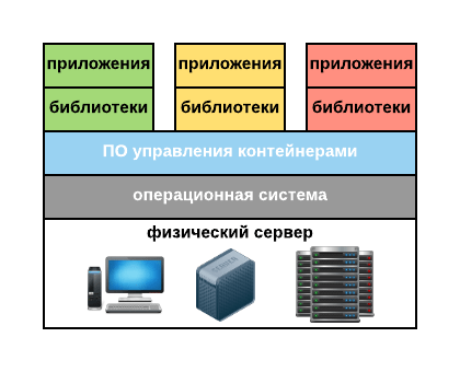 Virtualization-Intro-container-virtualization.png