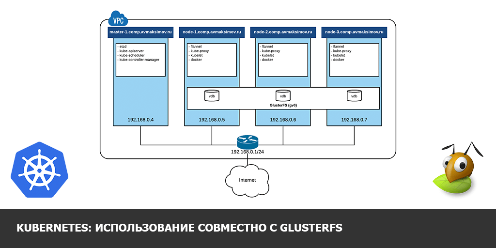 Kubernetes-Volumes-on-GlusterFS.png