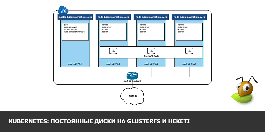 Kubernetes-Volumes-on-GlusterFS-and-Heketi.png