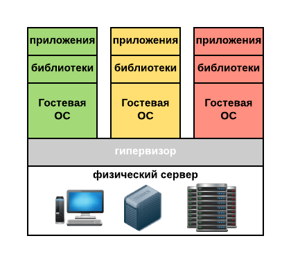 Virtualization-Intro-hardware-hypervisor.png
