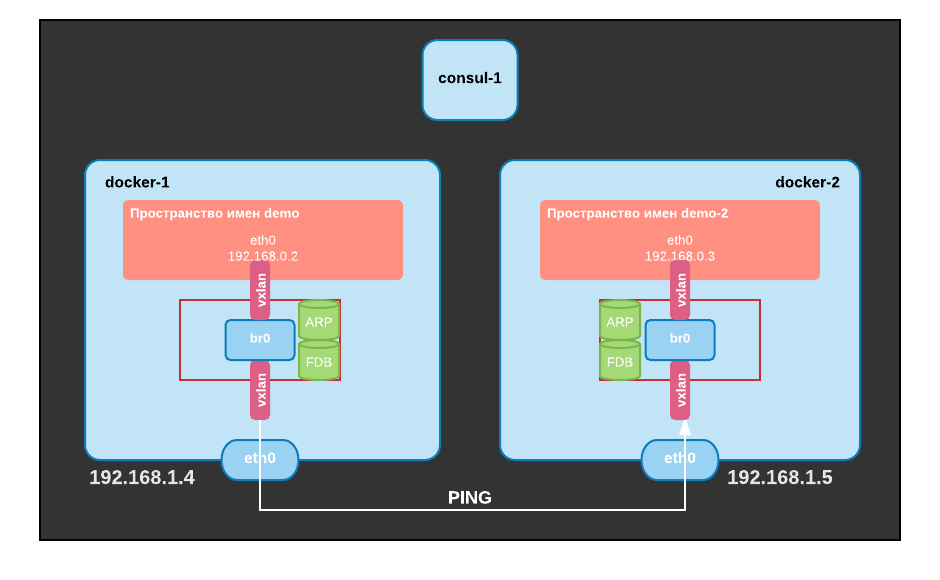 Docker-Networking-Part-3-Overlay-network-3.png