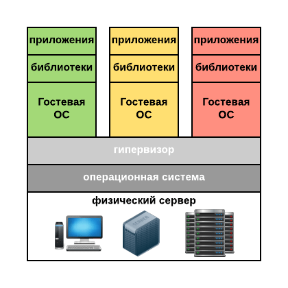 Virtualization-Intro-hypervisor-based-virtualization.png