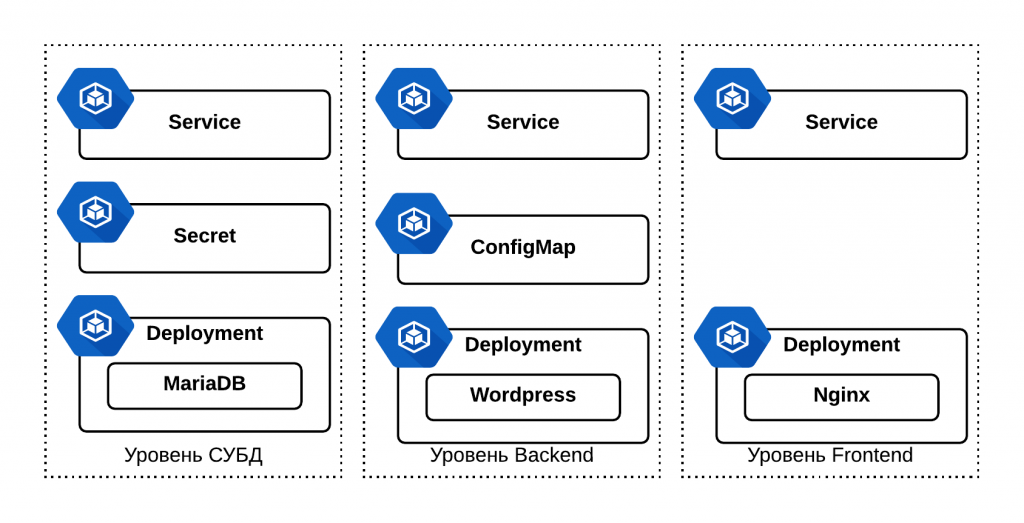 Kubernetes-3-Tier-App-e1502899018456.png